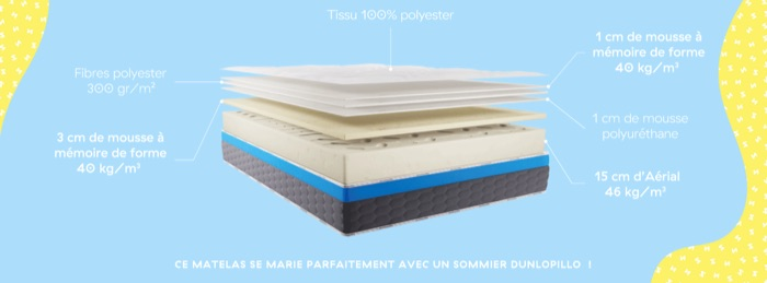 composition matelas dunlopillo l'optimiste